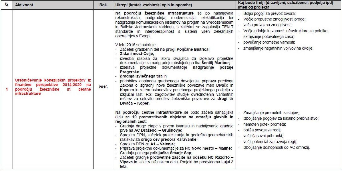 Uresničevanje kohezijskih projektov iz finančne perspektive 2014-2020 na področju železniške in cestne infrastrukture