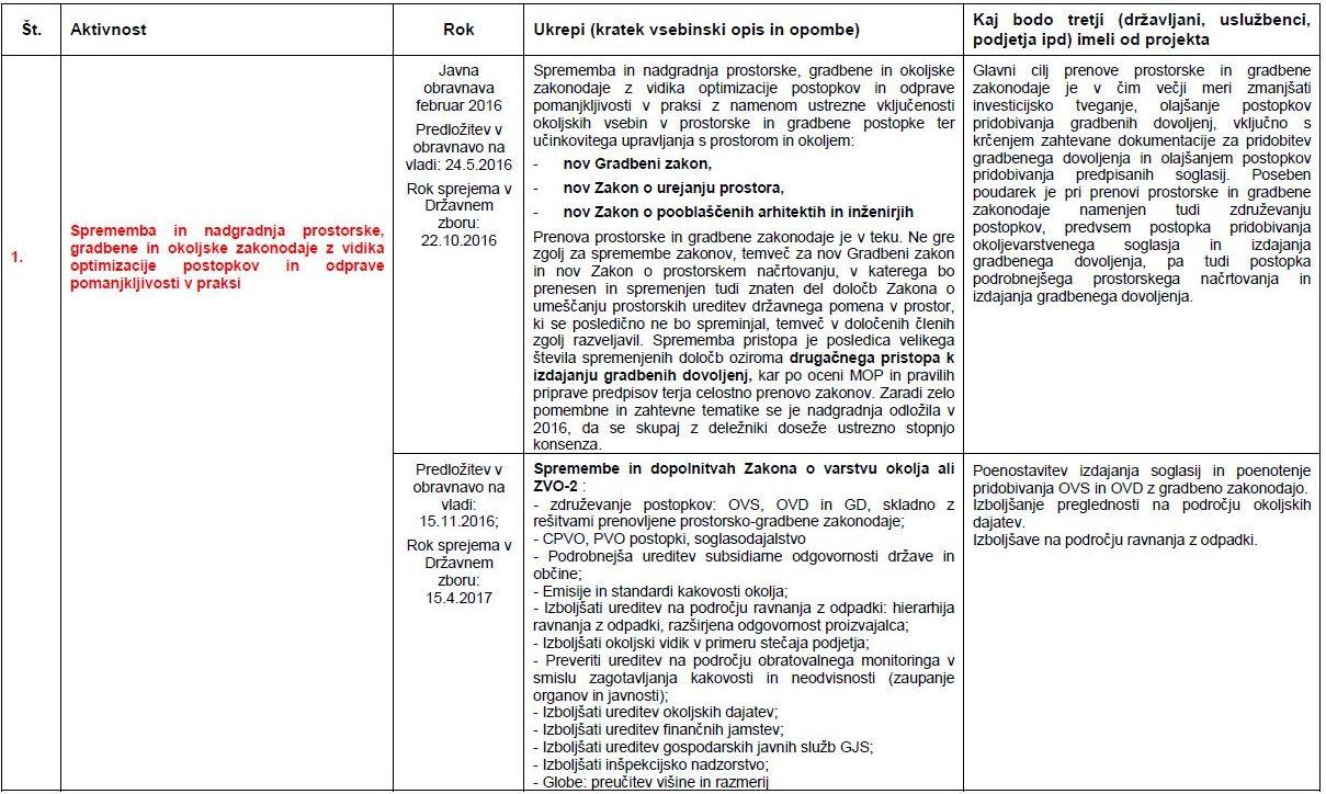 Sprememba in nadgradnja prostorske, gradbene in okoljske zakonodaje z vidika optimizacije postopkov in odprave pomanjkljivosti v praksi