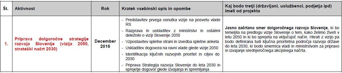 Priprava dolgoročne strategije razvoja Slovenije (vizija 2050, strateški načrt 2030)