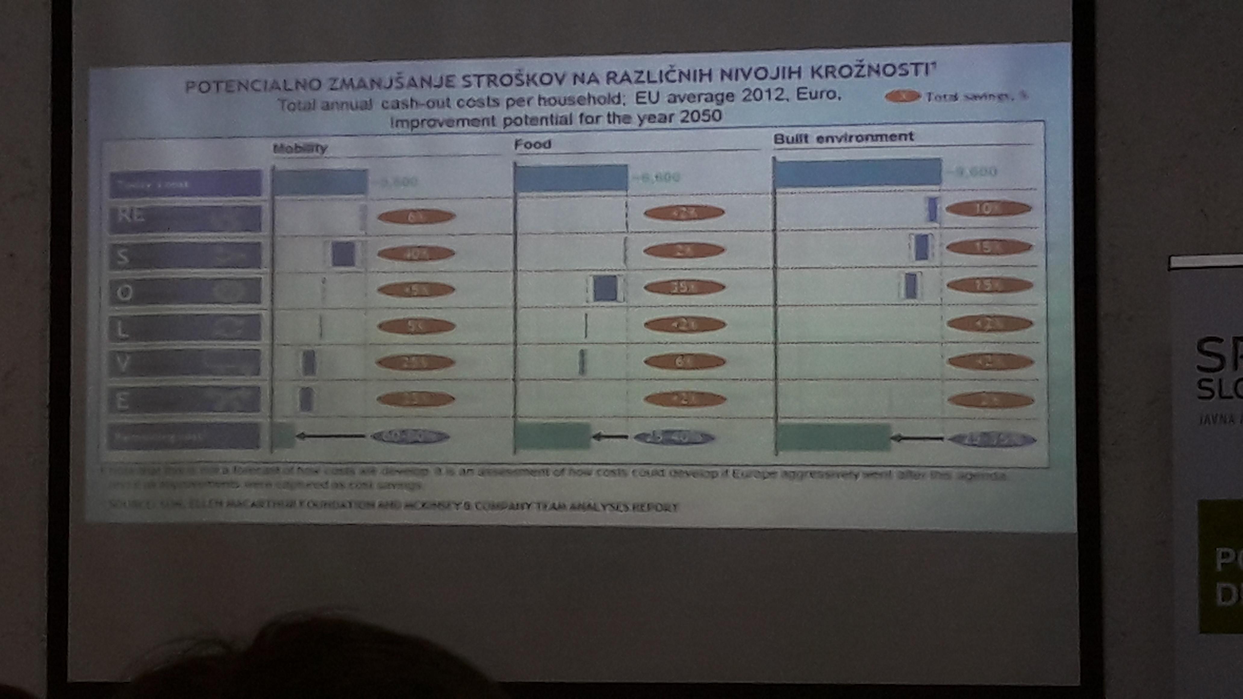 Vzpostavljanje trajnostnih poslovnih modelov v praksi - Dr. Janez Potočnik-4